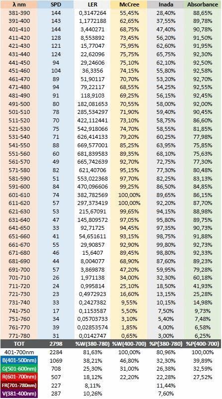 comparatif efficacit 233 th 233 orique des les horticoles eclairage cannaweed