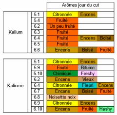 PH/P X PCK 2nde Generation - Kalium (Lignées #5 & #6) et Kalicore (Lignées #5 & #6) - Aromes jour Du Cut