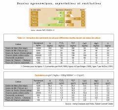 14 Besoins agronomiques, exportations, restitutions - FNPC et RC Clarkle Hemp Diseases and Pests