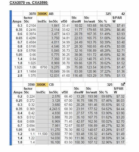 cxa370 vs cxb 3590 (3000k).JPG