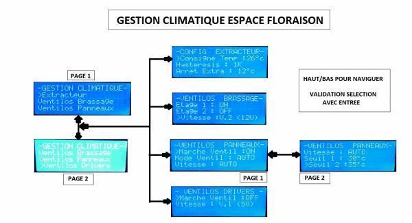 Climat Floraison.jpg