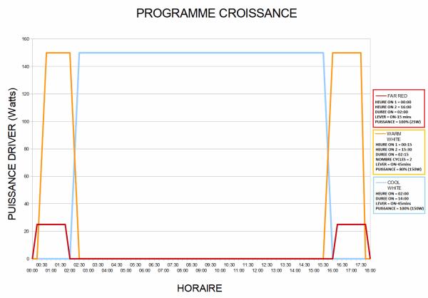 Programme CRO.png