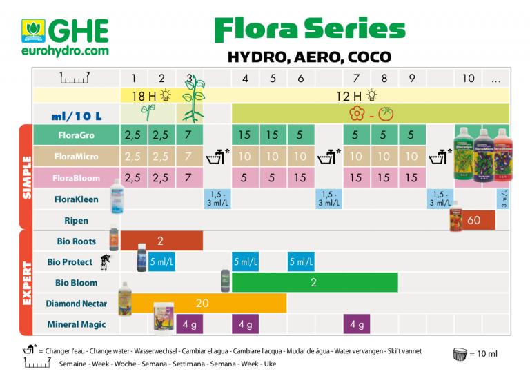 11.Tableau_de_dosage_floraseries_hydro-768x545.png.e8e02e3e532147fba3589da481f9d4c9.png