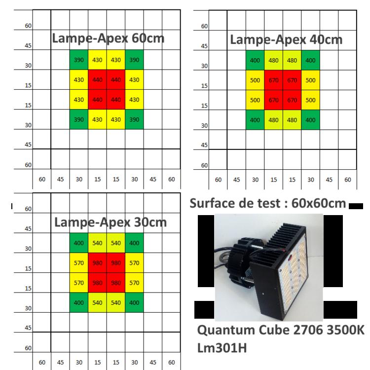 PPFD_Quantum_Cube_LM301H_3500K.png