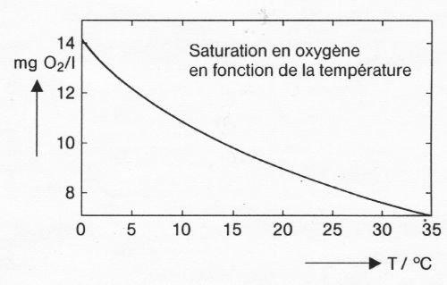 1914530094_ratiotamprature-oxygne.jpg.789724bea5074bffe8d771fc5f0b13f8.jpg