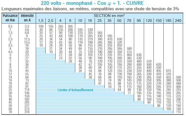 Abaque-220-volts-monophas-L.jpg.ca0708003d733aea7833a9eb42cd0043.jpg